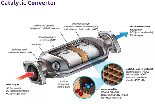 Police Warn of Catalytic Converter Thefts